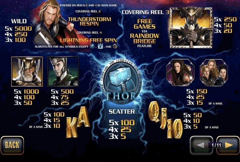 รีวิว เกมส์สล็อต : Thor